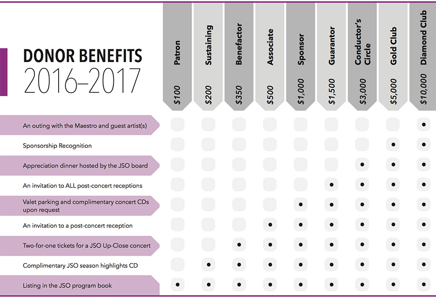 jso-donor-benefits-chart